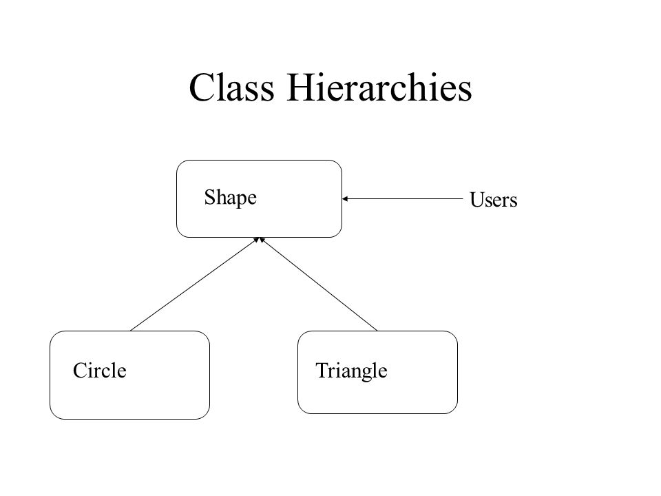 Class Hierarchies Shape CircleTriangle Users