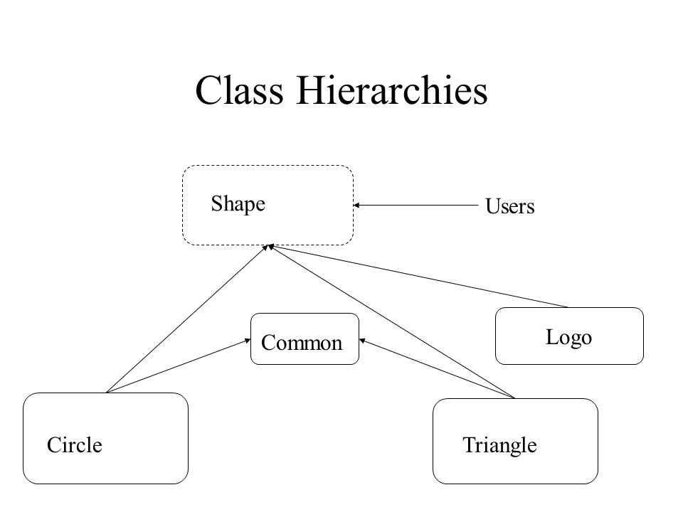 Class Hierarchies Shape CircleTriangle Users Common Logo