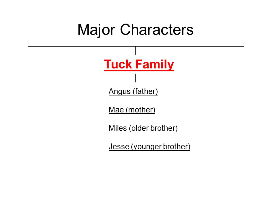 Major Characters Tuck Family Angus (father) Mae (mother) Miles (older brother) Jesse (younger brother)