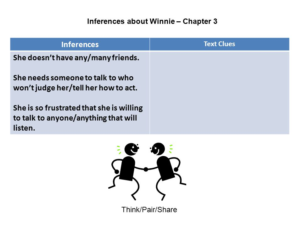 Inferences about Winnie – Chapter 3 Think/Pair/Share Inferences Text Clues She doesn't have any/many friends. She needs someone to talk to who won't j