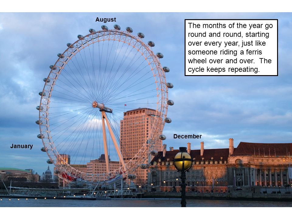 August January December The months of the year go round and round, starting over every year, just like someone riding a ferris wheel over and over. Th