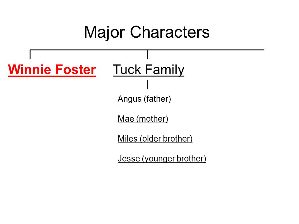Major Characters Tuck Family Angus (father) Mae (mother) Miles (older brother) Jesse (younger brother) Winnie Foster