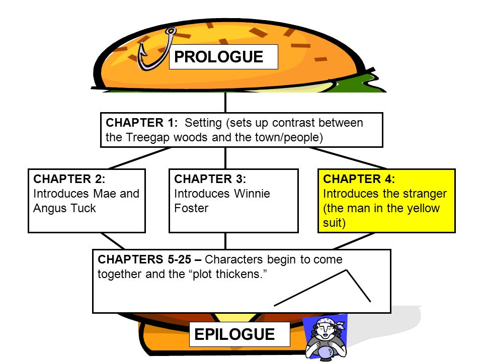 """PROLOGUE CHAPTERS 5-25 – Characters begin to come together and the """"plot thickens."""" EPILOGUE CHAPTER 1: Setting (sets up contrast between the Treegap"""