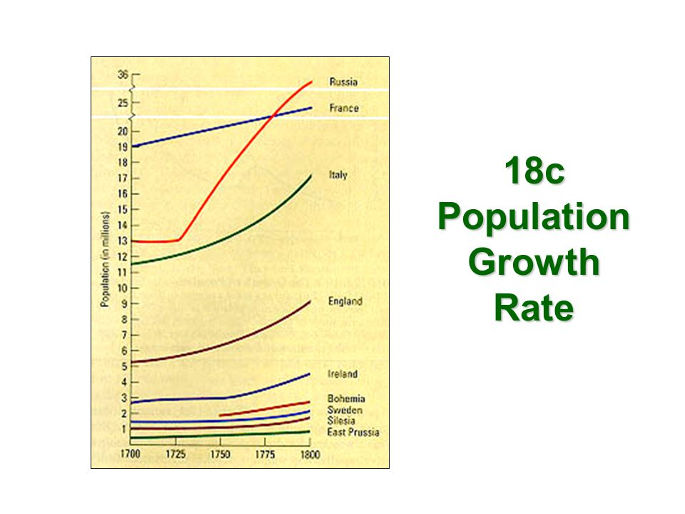 18c Population Growth Rate
