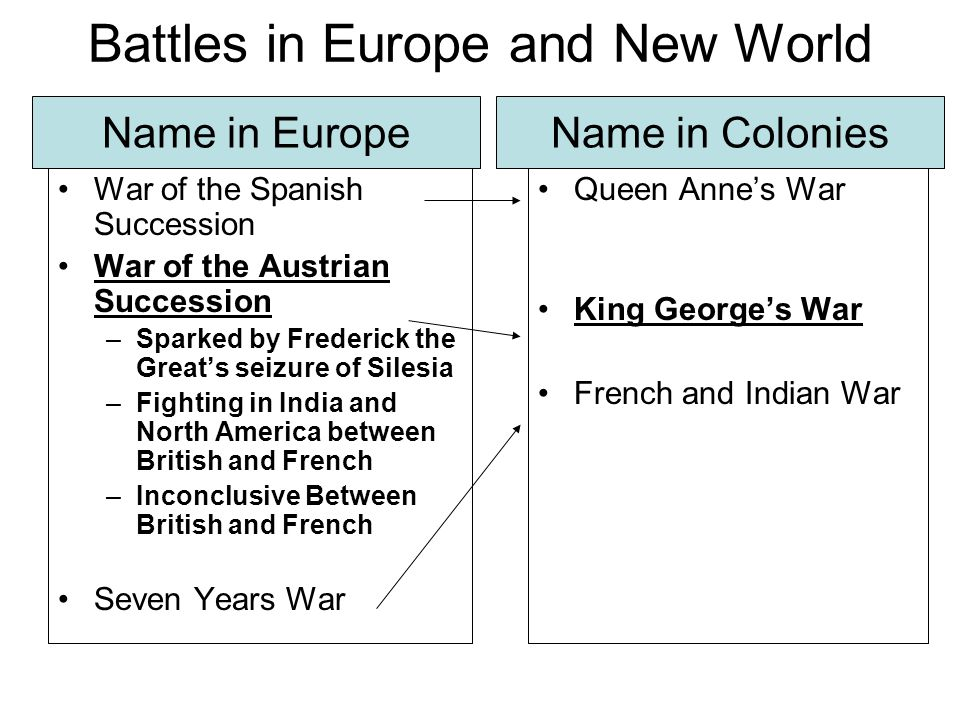 Battles in Europe and New World War of the Spanish Succession War of the Austrian Succession –Sparked by Frederick the Great's seizure of Silesia –Fig