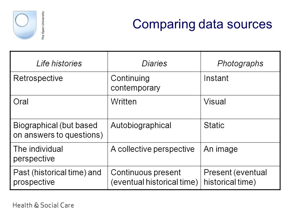 Comparing data sources Life historiesDiariesPhotographs RetrospectiveContinuing contemporary Instant OralWrittenVisual Biographical (but based on answers to questions) AutobiographicalStatic The individual perspective A collective perspectiveAn image Past (historical time) and prospective Continuous present (eventual historical time) Present (eventual historical time)