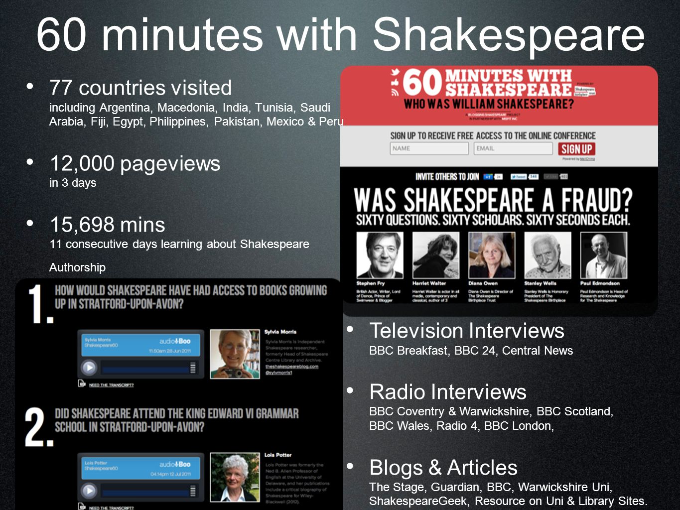60 minutes with Shakespeare 77 countries visited including Argentina, Macedonia, India, Tunisia, Saudi Arabia, Fiji, Egypt, Philippines, Pakistan, Mexico & Peru 12,000 pageviews in 3 days 15,698 mins 11 consecutive days learning about Shakespeare Authorship Television Interviews BBC Breakfast, BBC 24, Central News Radio Interviews BBC Coventry & Warwickshire, BBC Scotland, BBC Wales, Radio 4, BBC London, Blogs & Articles The Stage, Guardian, BBC, Warwickshire Uni, ShakespeareGeek, Resource on Uni & Library Sites.