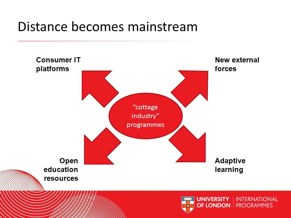 Worldwide Access | Opportunity | International Standards Distance becomes mainstream cottage industry programmes New external forces Consumer IT platforms Open education resources Adaptive learning