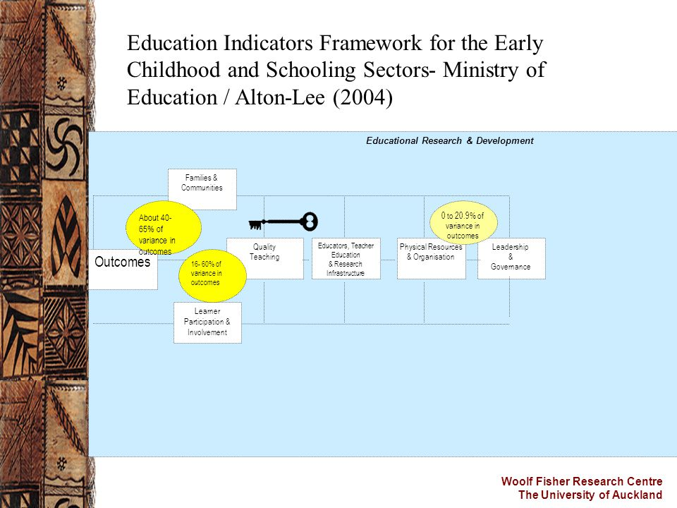Woolf Fisher Research Centre The University of Auckland Educational Research & Development Outcomes Learner Participation & Involvement Leadership & G