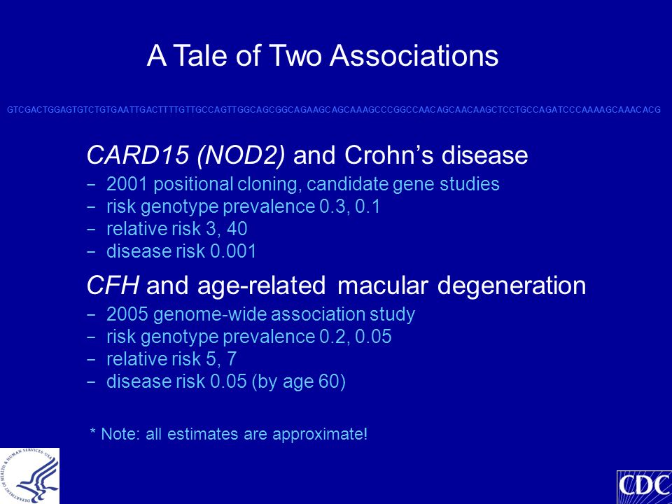 CARD15 (NOD2) and Crohn's disease - 2001 positional cloning, candidate gene studies - risk genotype prevalence 0.3, 0.1 - relative risk 3, 40 - disease risk 0.001 CFH and age-related macular degeneration - 2005 genome-wide association study - risk genotype prevalence 0.2, 0.05 - relative risk 5, 7 - disease risk 0.05 (by age 60) GTCGACTGGAGTGTCTGTGAATTGACTTTTGTTGCCAGTTGGCAGCGGCAGAAGCAGCAAAGCCCGGCCAACAGCAACAAGCTCCTGCCAGATCCCAAAAGCAAACACG A Tale of Two Associations * Note: all estimates are approximate!