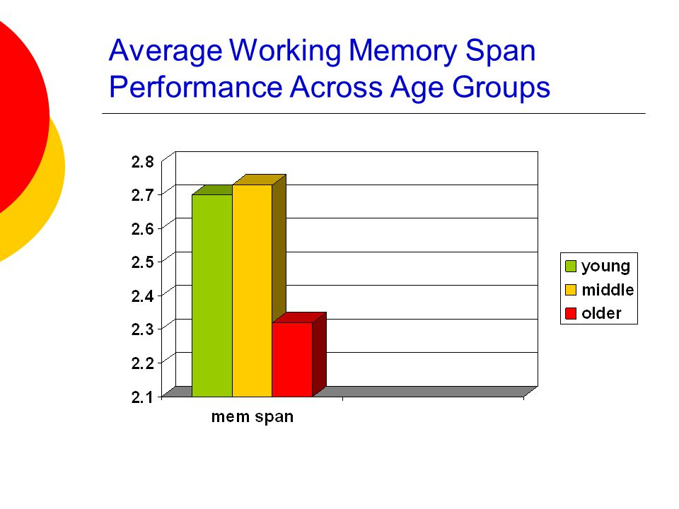 Average Working Memory Span Performance Across Age Groups