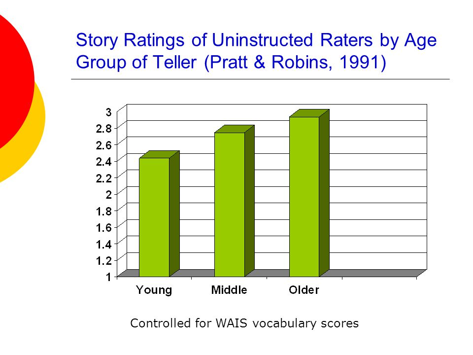 Story Ratings of Uninstructed Raters by Age Group of Teller (Pratt & Robins, 1991) Controlled for WAIS vocabulary scores