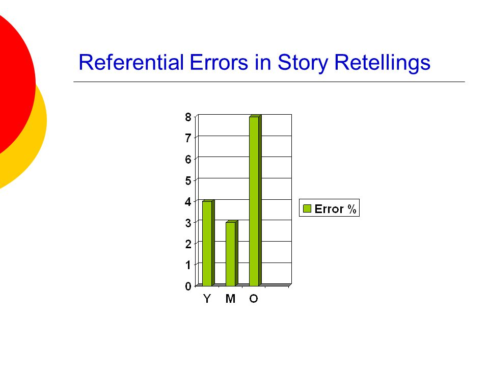 Referential Errors in Story Retellings