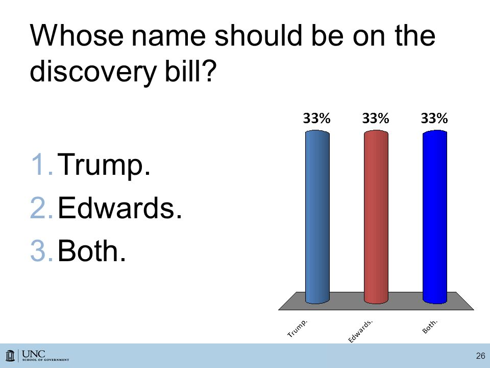 Whose name should be on the discovery bill? 26 1.Trump. 2.Edwards. 3.Both.