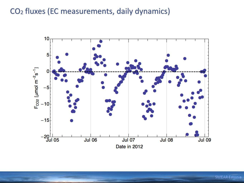 SMEAR Estonia CO 2 fluxes (EC measurements, daily dynamics)