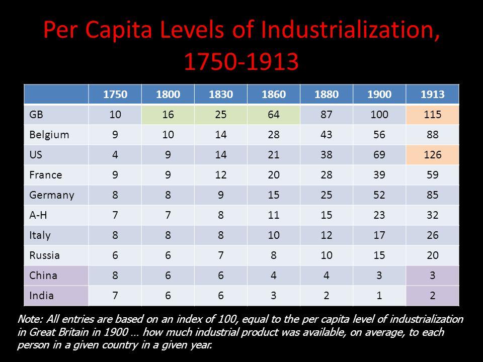 Per Capita Levels of Industrialization, 1750-1913 1750180018301860188019001913 GB1016256487100115 Belgium9101428435688 US4914213869126 France991220283