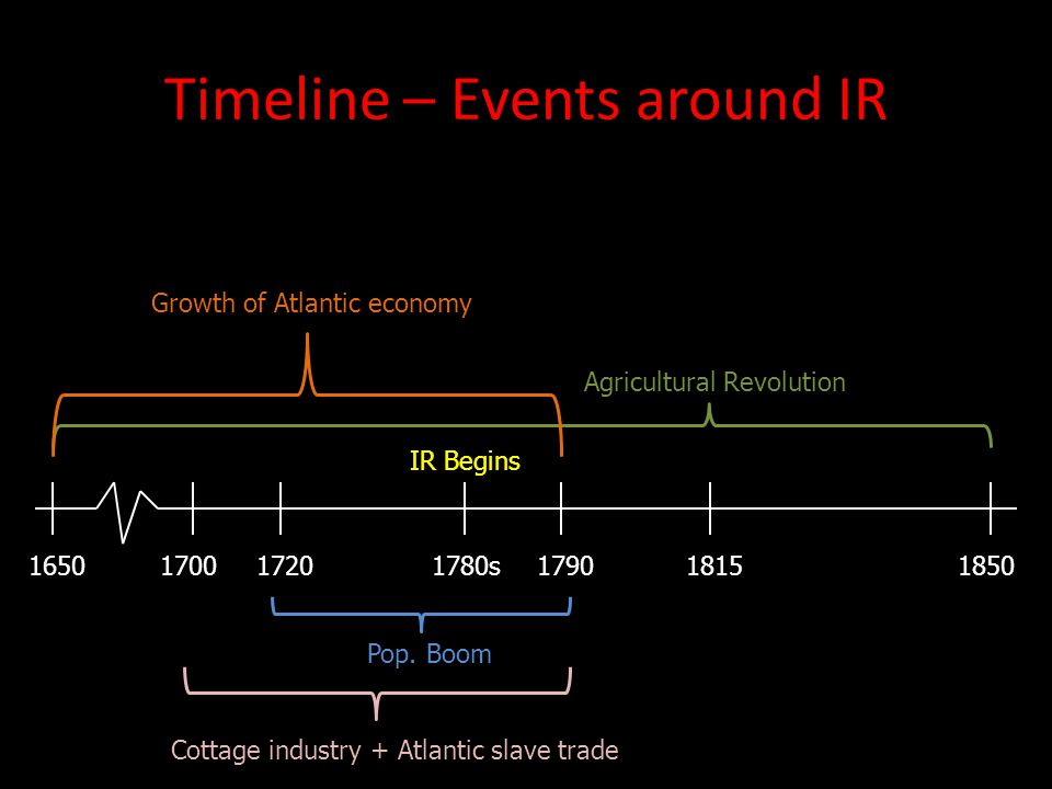 Timeline – Events around IR 1650 18501780s18151790 Agricultural Revolution Growth of Atlantic economy 17001720 Pop. Boom Cottage industry + Atlantic s