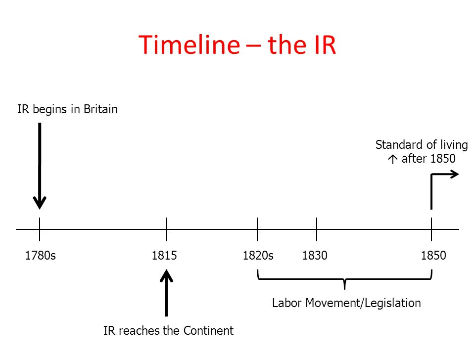 Timeline – the IR IR begins in Britain 18501780s18151830 IR reaches the Continent 1820s Labor Movement/Legislation Standard of living  after 1850