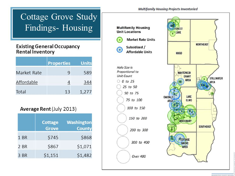 Cottage Grove Study Findings- Housing Existing General Occupancy Rental Inventory PropertiesUnits Market Rate9589 Affordable4344 Total131,277 Average Rent (July 2013) Cottage Grove Washington County 1 BR$745$868 2 BR$867$1,071 3 BR$1,151$1,482