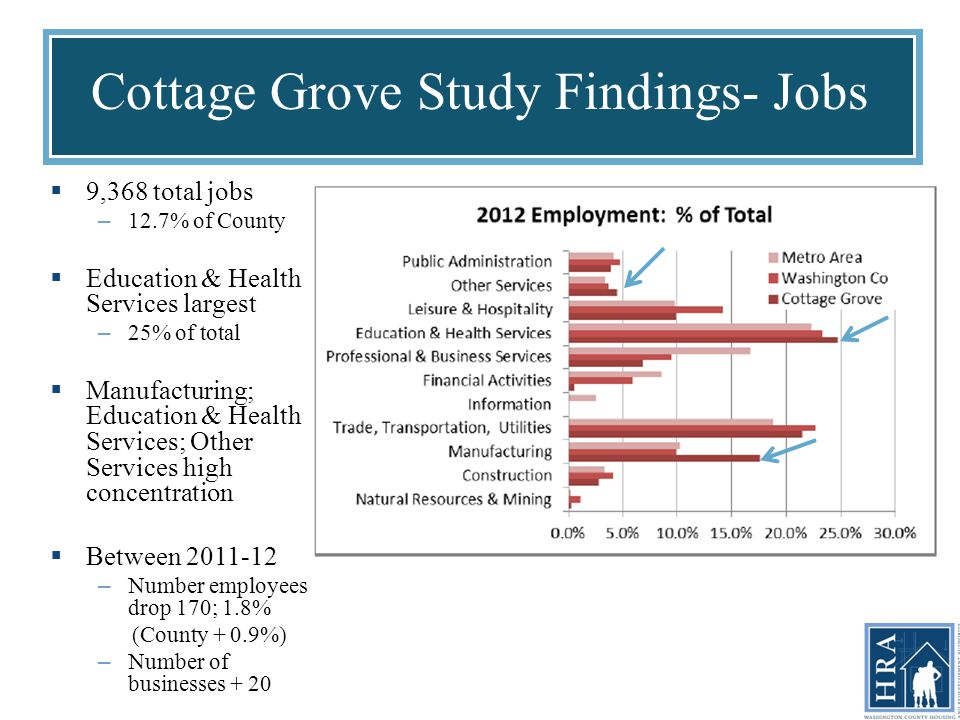 Cottage Grove Study Findings- Jobs  9,368 total jobs – 12.7% of County  Education & Health Services largest – 25% of total  Manufacturing; Education & Health Services; Other Services high concentration  Between 2011-12 – Number employees drop 170; 1.8% (County + 0.9%) – Number of businesses + 20