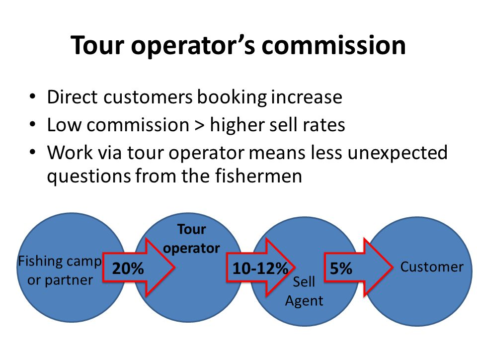 Tour operator's commission Direct customers booking increase Low commission > higher sell rates Work via tour operator means less unexpected questions from the fishermen Fishing camp or partner Tour operator Sell Agent 20%10-12% Customer 5%