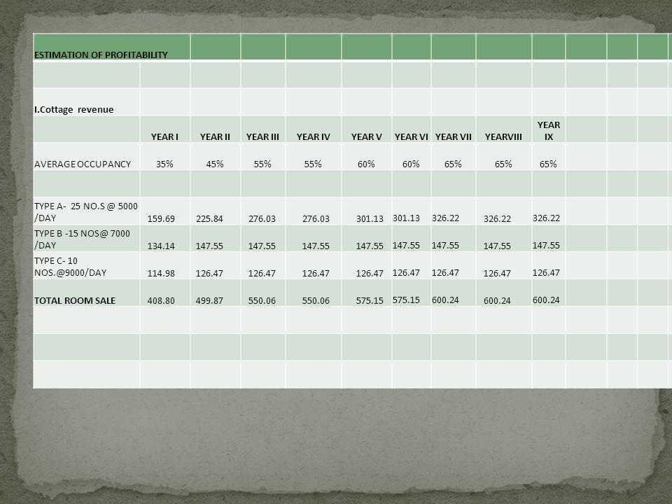 ESTIMATION OF PROFITABILITY I.Cottage revenue YEAR IYEAR IIYEAR IIIYEAR IVYEAR VYEAR VIYEAR VIIYEARVIII YEAR IX AVERAGE OCCUPANCY35%45%55% 60% 65% TYPE A- 25 NO.S @ 5000 /DAY 159.69 225.84 276.03 301.13 326.22 TYPE B -15 NOS@ 7000 /DAY 134.14 147.55 TYPE C- 10 NOS.@9000/DAY 114.98 126.47 TOTAL ROOM SALE 408.80 499.87 550.06 575.15 600.24