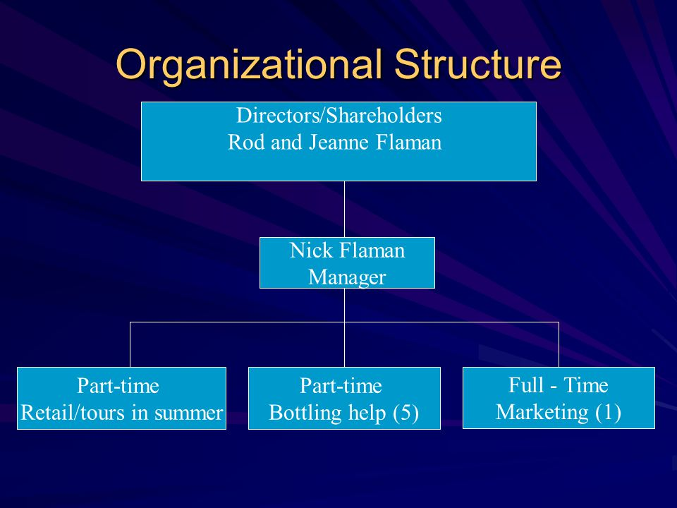 Organizational Structure Directors/Shareholders Rod and Jeanne Flaman Nick Flaman Manager Part-time Retail/tours in summer Part-time Bottling help (5)
