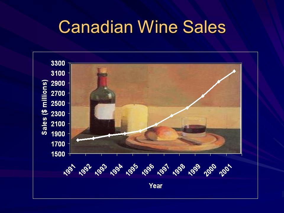 Canadian Wine Sales