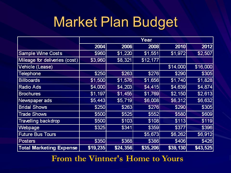 Market Plan Budget From the Vintner's Home to Yours