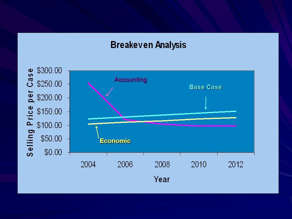 Economic Accounting Base Case