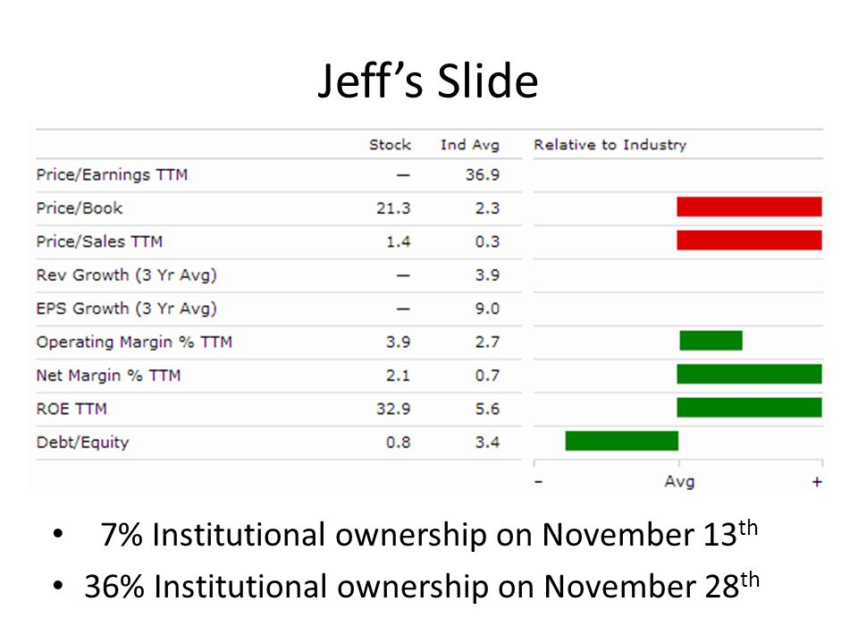 Jeff's Slide 7% Institutional ownership on November 13 th 36% Institutional ownership on November 28 th
