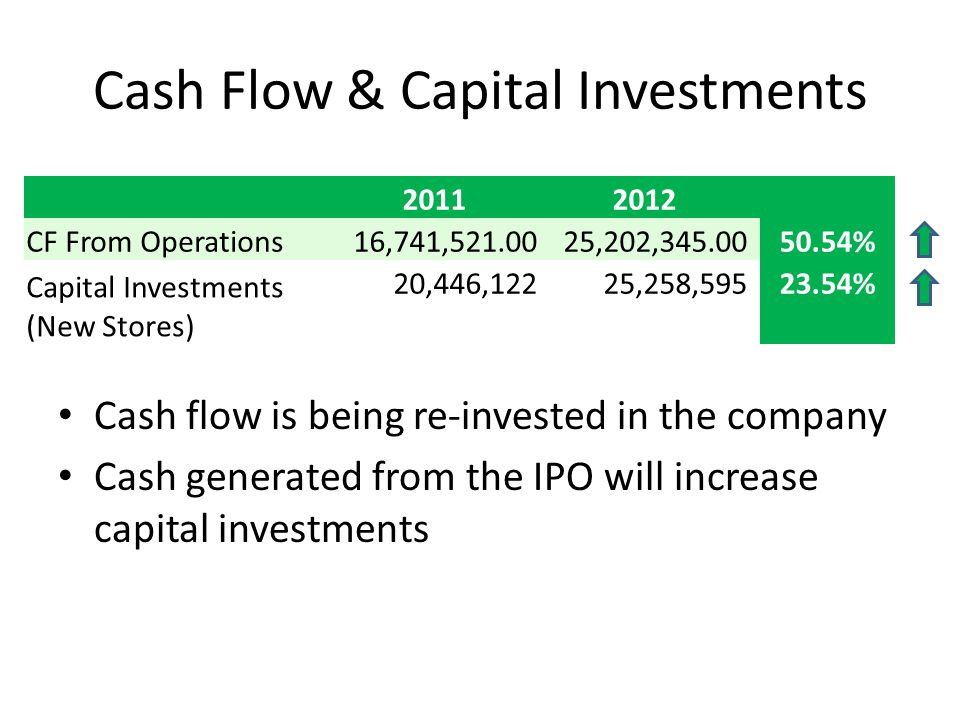 Cash Flow & Capital Investments Cash flow is being re-invested in the company Cash generated from the IPO will increase capital investments 20112012 CF From Operations16,741,521.0025,202,345.00 50.54% Capital Investments (New Stores) 20,446,12225,258,595 23.54%