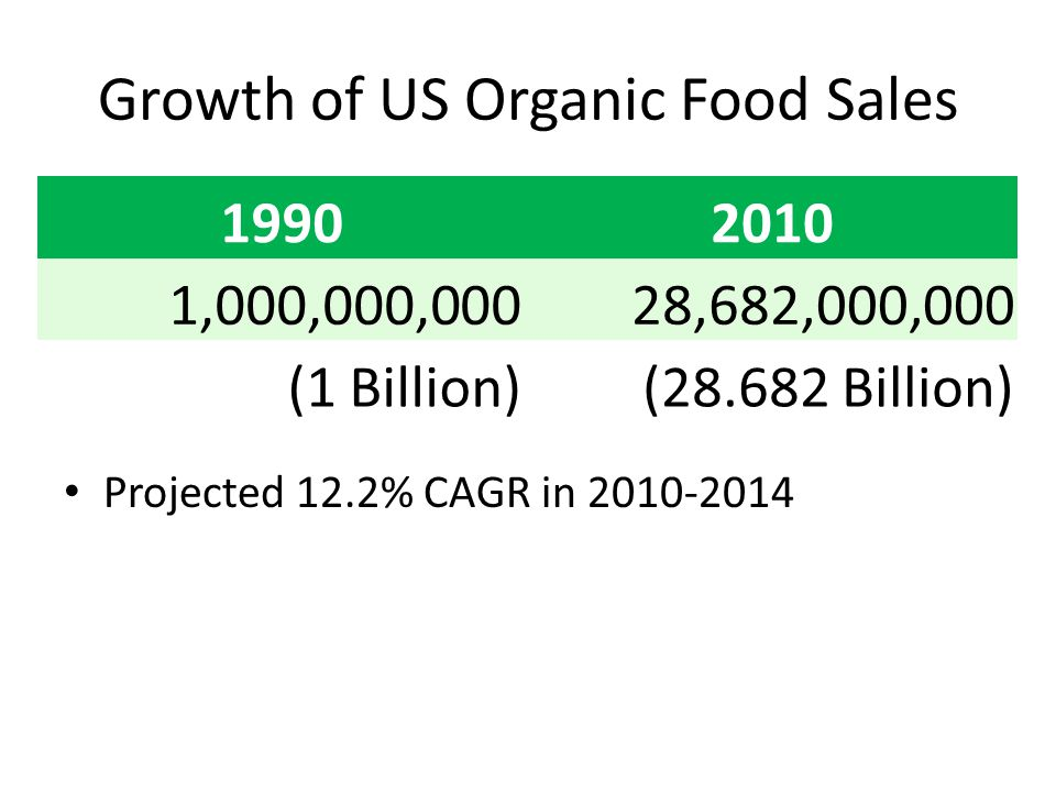 Growth of US Organic Food Sales 19902010 1,000,000,00028,682,000,000 (1 Billion)(28.682 Billion) Projected 12.2% CAGR in 2010-2014