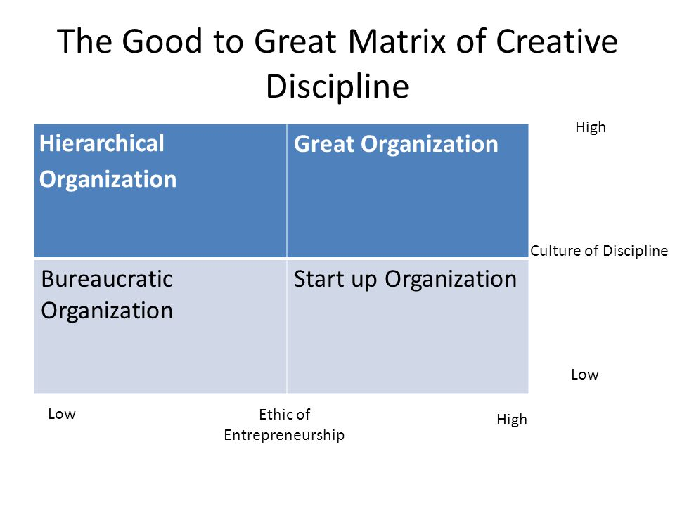 The Good to Great Matrix of Creative Discipline Hierarchical Organization Great Organization Bureaucratic Organization Start up Organization High Low