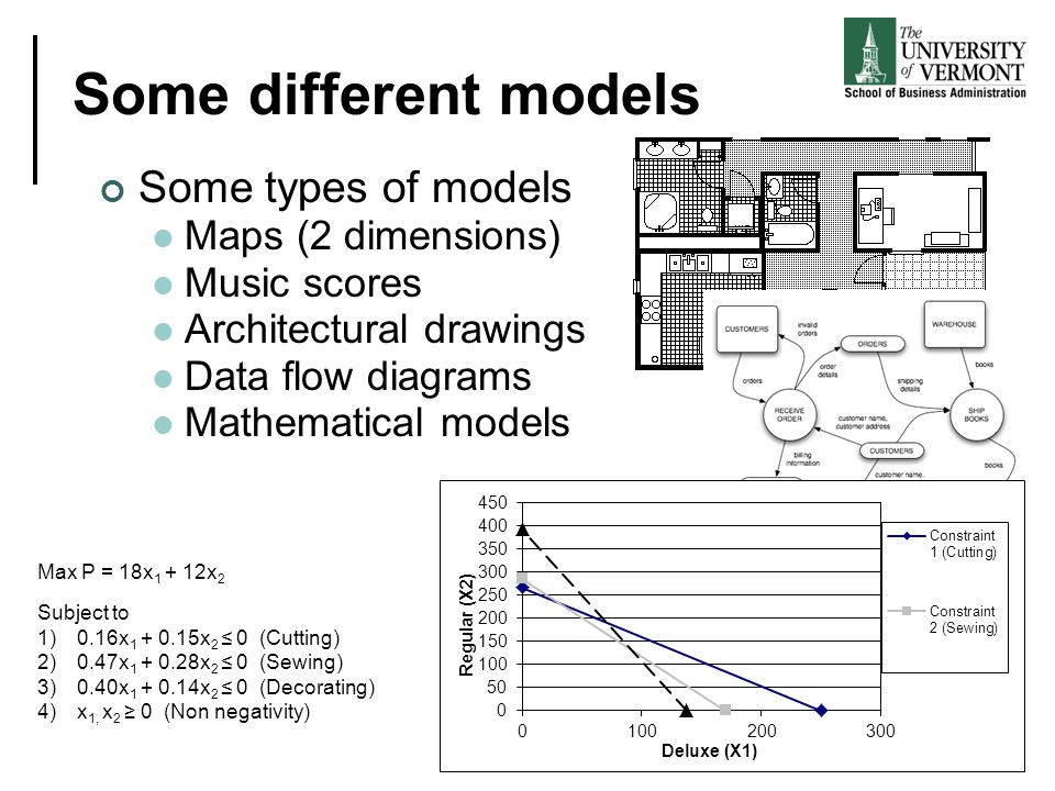 Some different models Some types of models Maps (2 dimensions) Music scores Architectural drawings Data flow diagrams Mathematical models Max P = 18x