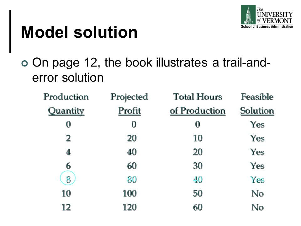 Model solution On page 12, the book illustrates a trail-and- error solution ProductionProjected Total Hours Feasible QuantityProfit of Production Solu