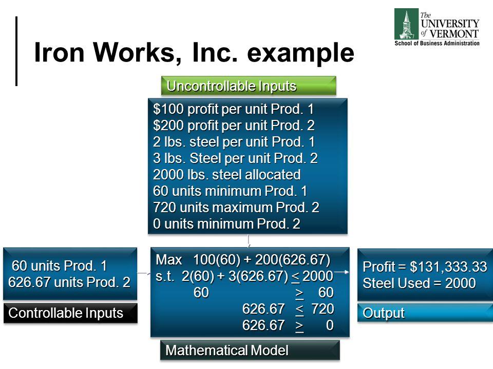 Iron Works, Inc. example Uncontrollable Inputs $100 profit per unit Prod. 1 $200 profit per unit Prod. 2 2 lbs. steel per unit Prod. 1 3 lbs. Steel pe