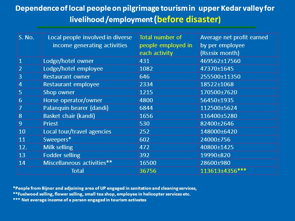 Dependence of local people on pilgrimage tourism in upper Kedar valley for livelihood /employment (before disaster ) S.