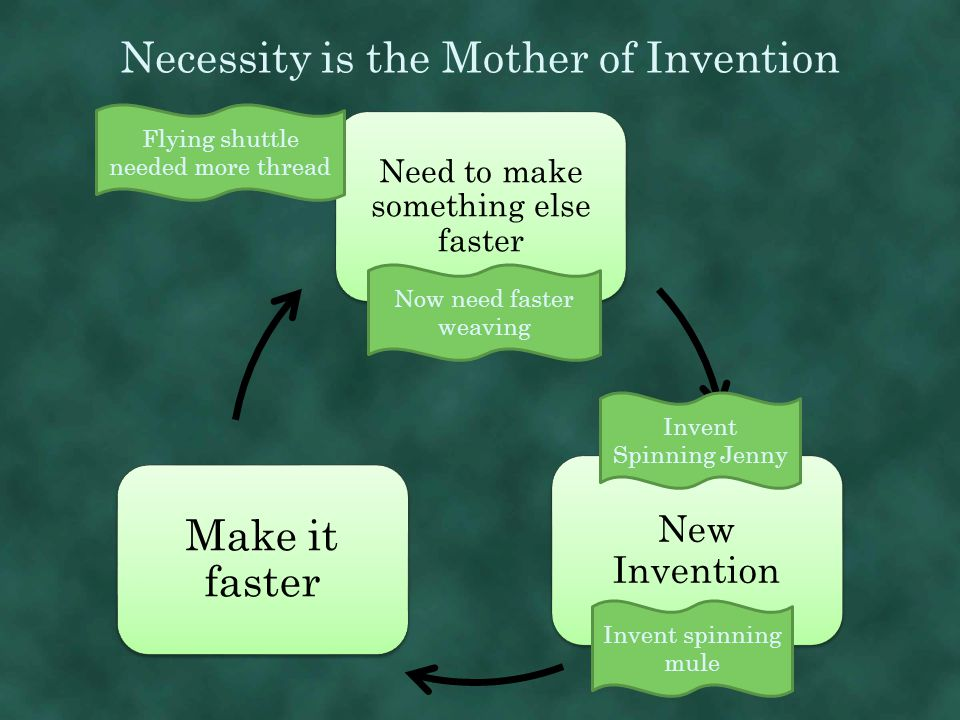 Necessity is the Mother of Invention Need to make something else faster New Invention Make it faster Flying shuttle needed more thread Invent Spinning Jenny Now need faster weaving Invent spinning mule