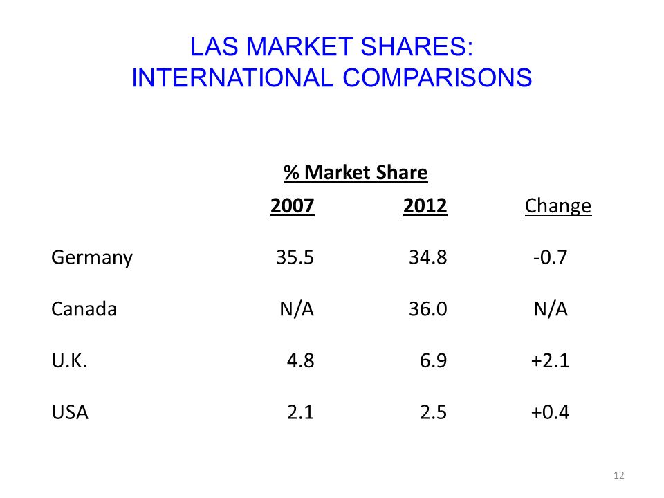 LAS MARKET SHARES: INTERNATIONAL COMPARISONS % Market Share 20072012 Change Germany35.534.8-0.7 CanadaN/A36.0N/A U.K.4.86.9+2.1 USA2.12.5+0.4 12