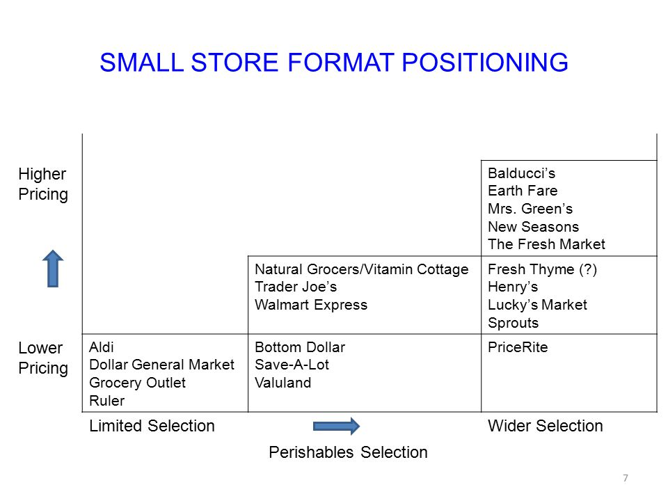 SMALL STORE FORMAT POSITIONING Higher Pricing Balducci's Earth Fare Mrs. Green's New Seasons The Fresh Market Natural Grocers/Vitamin Cottage Trader J