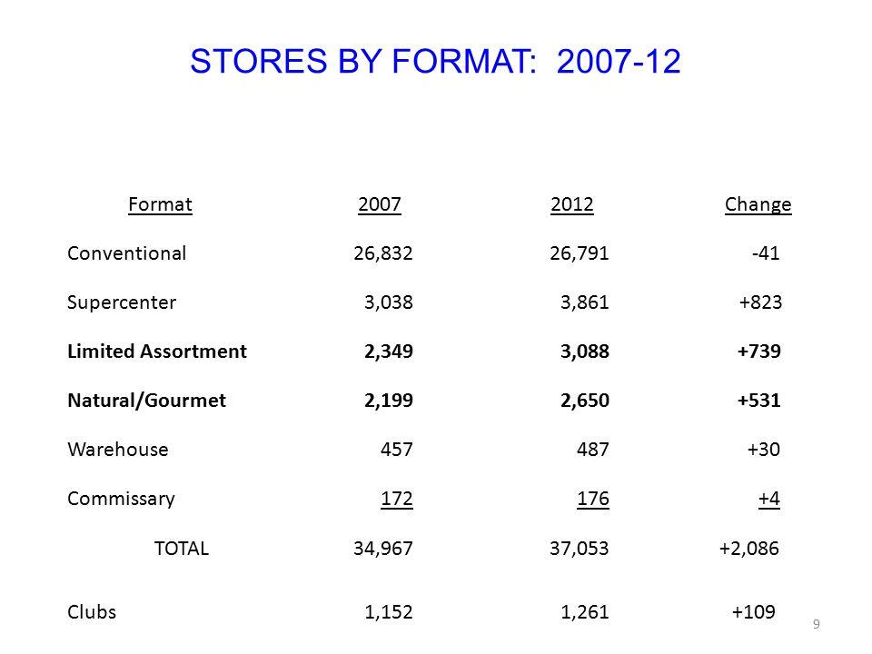 IMPORTANT CONSTRAINTS (cont'd) Many failures (Fresh & Easy, Fresh Market closures, Jewel's Urban Fresh, Walmart's Marketside, Mrs.