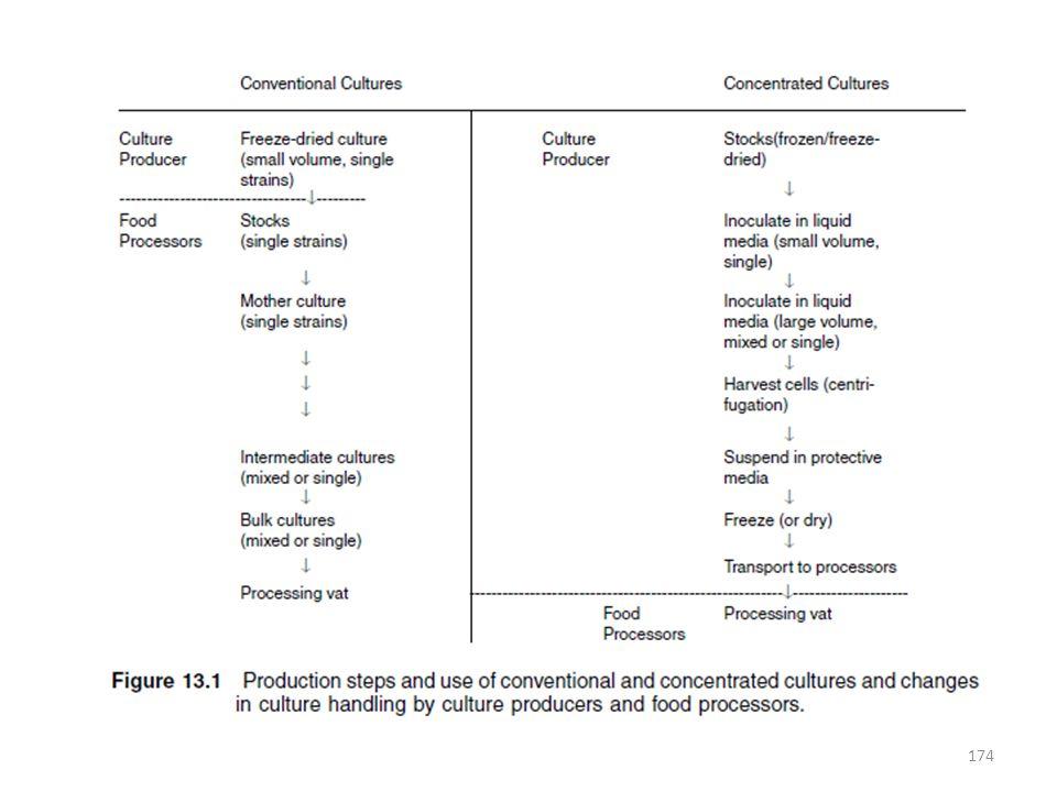 STARTER-CULTURE PROBLEMS A.