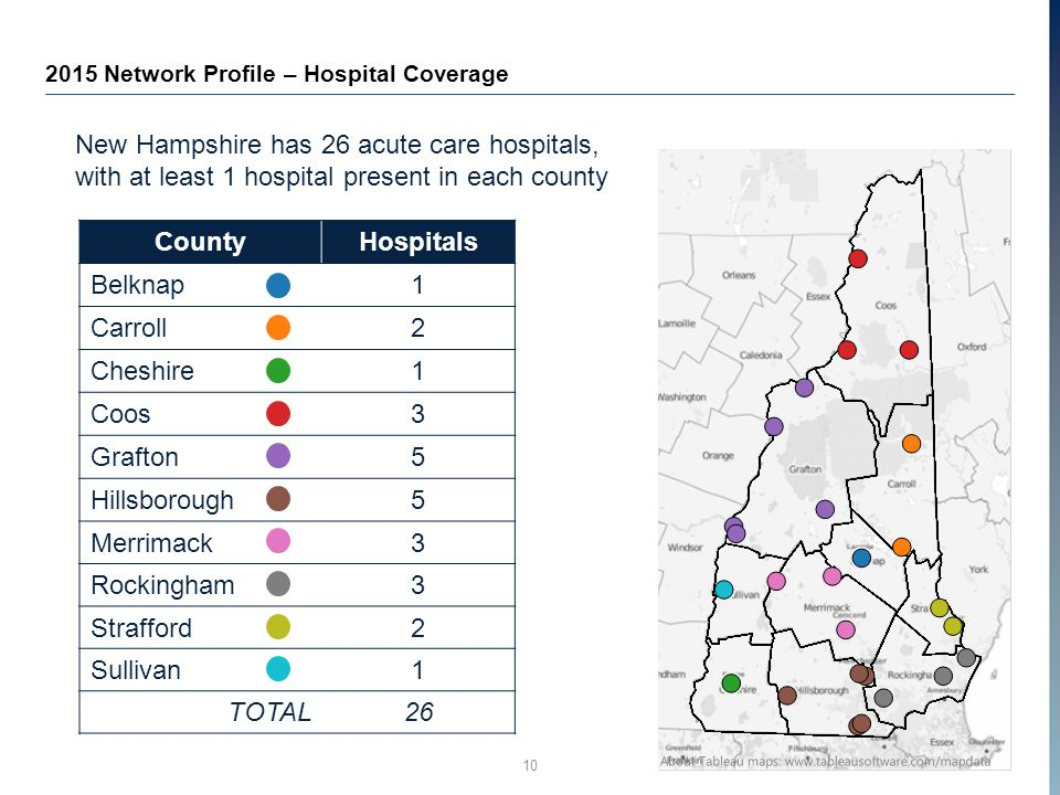 10 2015 Network Profile – Hospital Coverage New Hampshire has 26 acute care hospitals, with at least 1 hospital present in each county CountyHospitals Belknap1 Carroll2 Cheshire1 Coos3 Grafton5 Hillsborough5 Merrimack3 Rockingham3 Strafford2 Sullivan1 TOTAL26