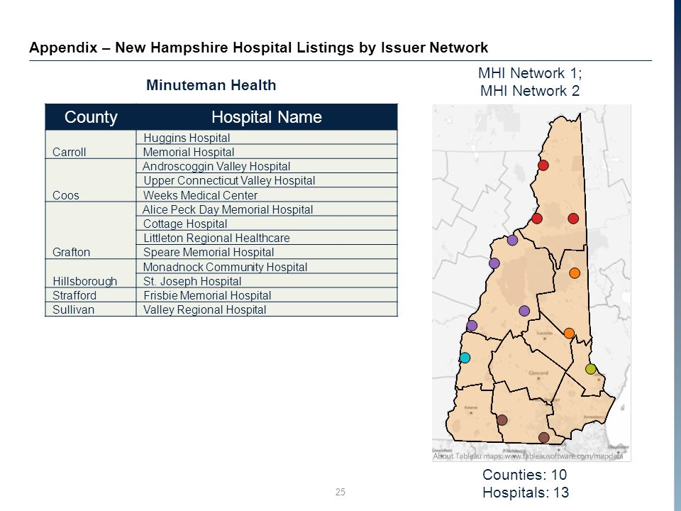 Counties: 10 Hospitals: 13 25 Appendix – New Hampshire Hospital Listings by Issuer Network Minuteman Health MHI Network 1; MHI Network 2 CountyHospital Name Carroll Huggins Hospital Memorial Hospital Coos Androscoggin Valley Hospital Upper Connecticut Valley Hospital Weeks Medical Center Grafton Alice Peck Day Memorial Hospital Cottage Hospital Littleton Regional Healthcare Speare Memorial Hospital Hillsborough Monadnock Community Hospital St.