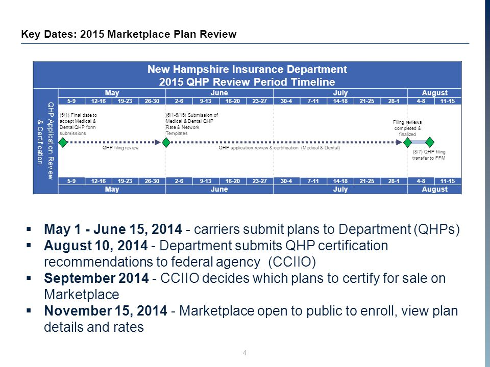 New Hampshire Insurance Department 2015 QHP Review Period Timeline QHP Application Review & Certification MayJuneJulyAugust 5-912-1619-2326-302-69-1316-2023-2730-47-1114-1821-2528-14-811-15 5-912-1619-2326-302-69-1316-2023-2730-47-1114-1821-2528-14-811-15 MayJuneJulyAugust (5/1) Final date to accept Medical & Dental QHP form submissions (6/1-6/15) Submission of Medical & Dental QHP Rate & Network Templates Filing reviews completed & finalized (8/7) QHP filing transfer to FFM QHP application review & certification (Medical & Dental)QHP filing review 4 Key Dates: 2015 Marketplace Plan Review  May 1 - June 15, 2014 - carriers submit plans to Department (QHPs)  August 10, 2014 - Department submits QHP certification recommendations to federal agency (CCIIO)  September 2014 - CCIIO decides which plans to certify for sale on Marketplace  November 15, 2014 - Marketplace open to public to enroll, view plan details and rates