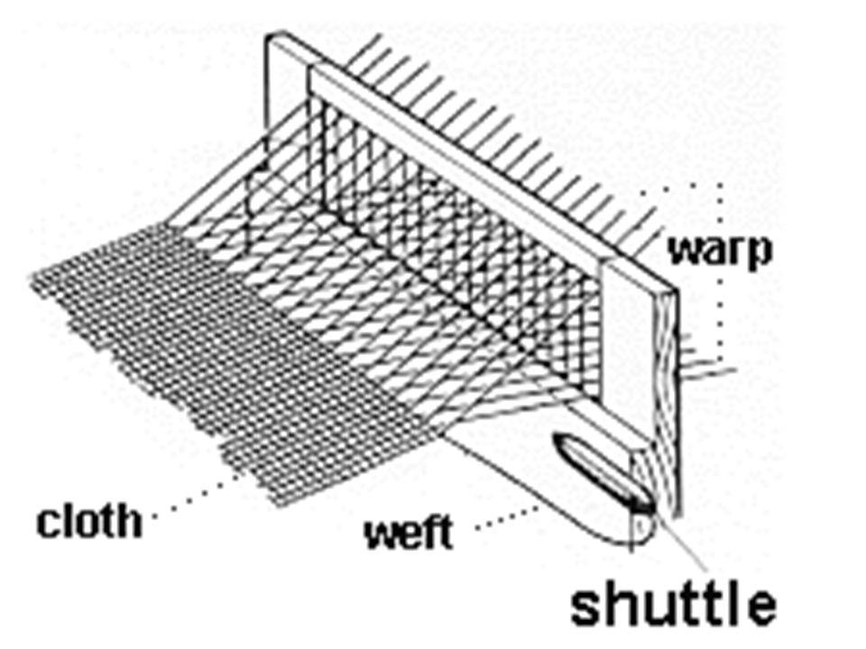 1733 – John Kay (British) Made fabric 2x the speed of hand weavers