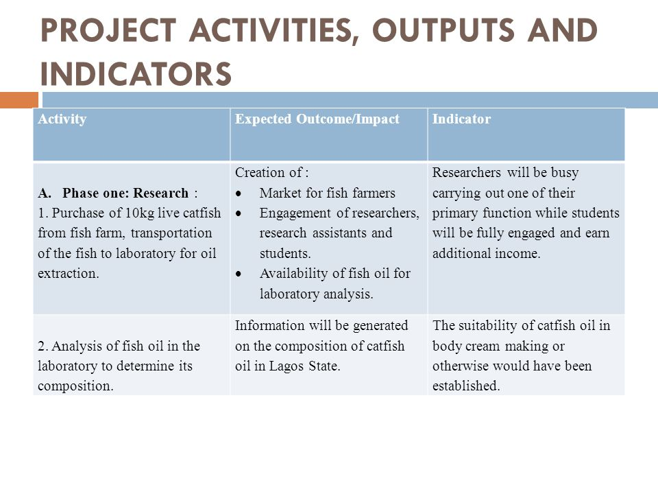 PROJECT ACTIVITIES, OUTPUTS AND INDICATORS ActivityExpected Outcome/ImpactIndicator A.Phase one: Research : 1. Purchase of 10kg live catfish from fish