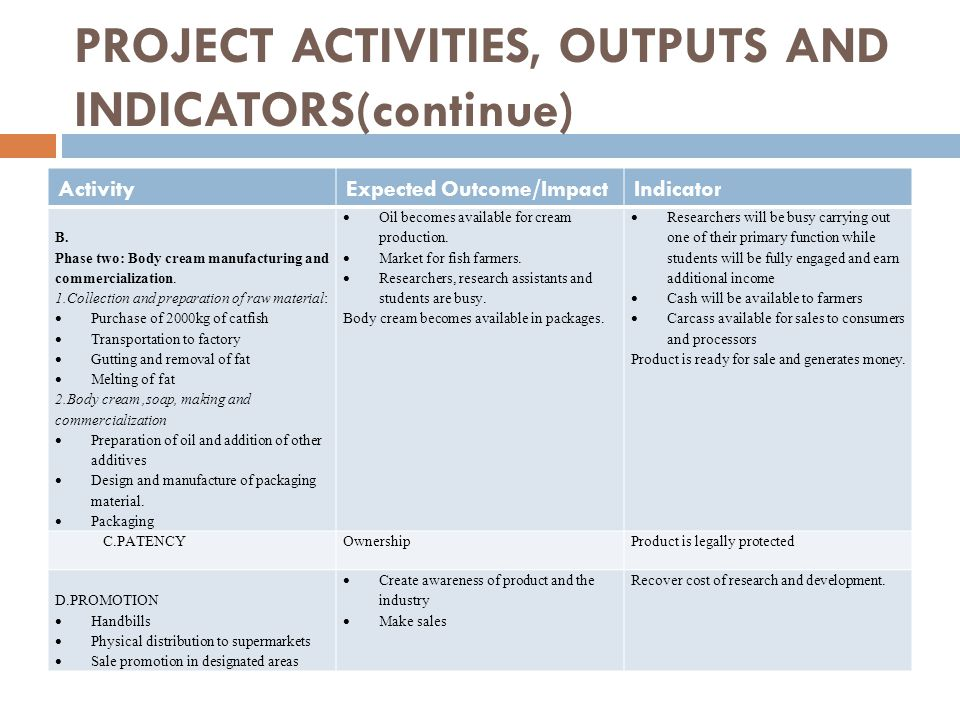 PROJECT ACTIVITIES, OUTPUTS AND INDICATORS(continue) ActivityExpected Outcome/ImpactIndicator B. Phase two: Body cream manufacturing and commercializa