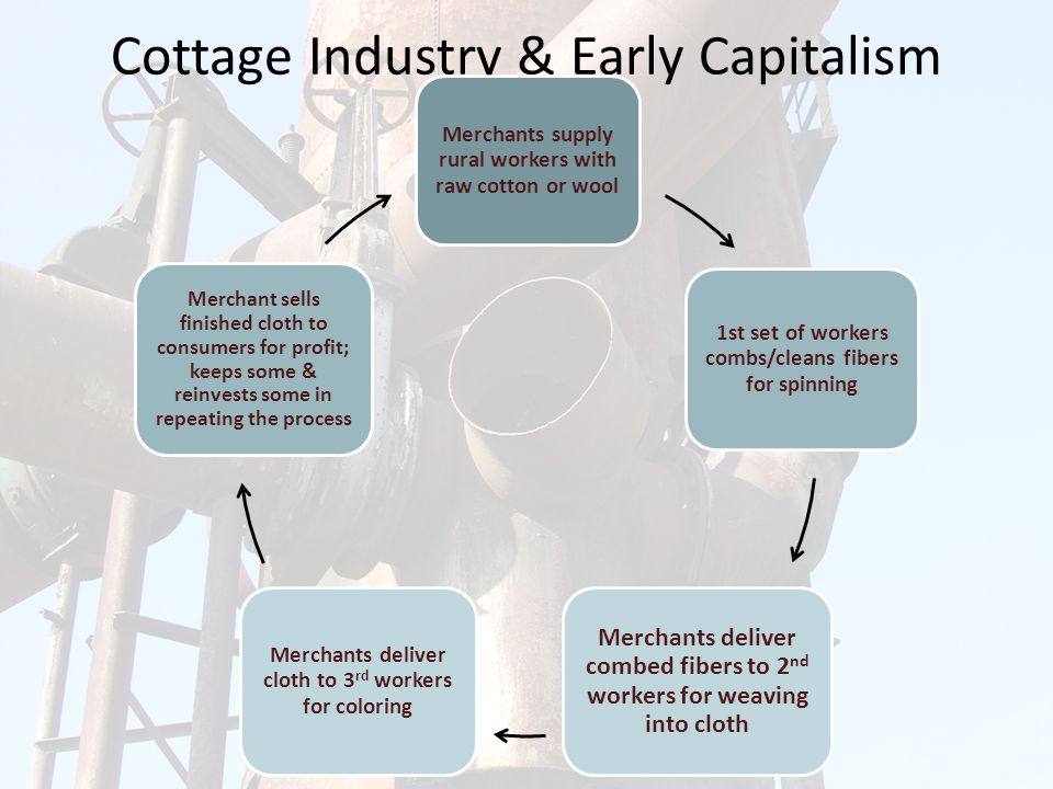 Cottage Industry & Early Capitalism Merchants supply rural workers with raw cotton or wool 1st set of workers combs/cleans fibers for spinning Merchants deliver combed fibers to 2 nd workers for weaving into cloth Merchants deliver cloth to 3 rd workers for coloring Merchant sells finished cloth to consumers for profit; keeps some & reinvests some in repeating the process